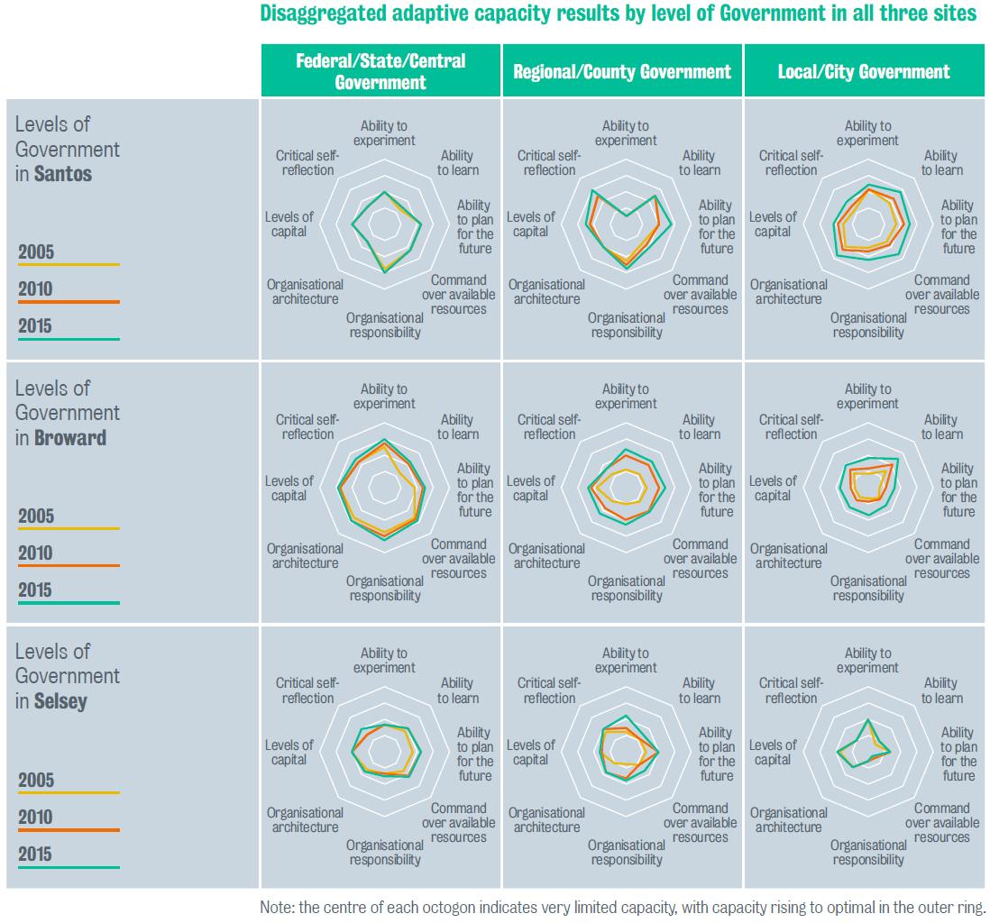 13 Adaptive Capacity Index